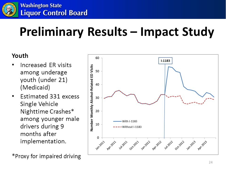 24 Preliminary Results – Impact Study Youth Increased ER visits among underage youth (under 21) (Medicaid) Estimated 331 excess Single Vehicle Nighttime Crashes* among younger male drivers during 9 months after implementation.