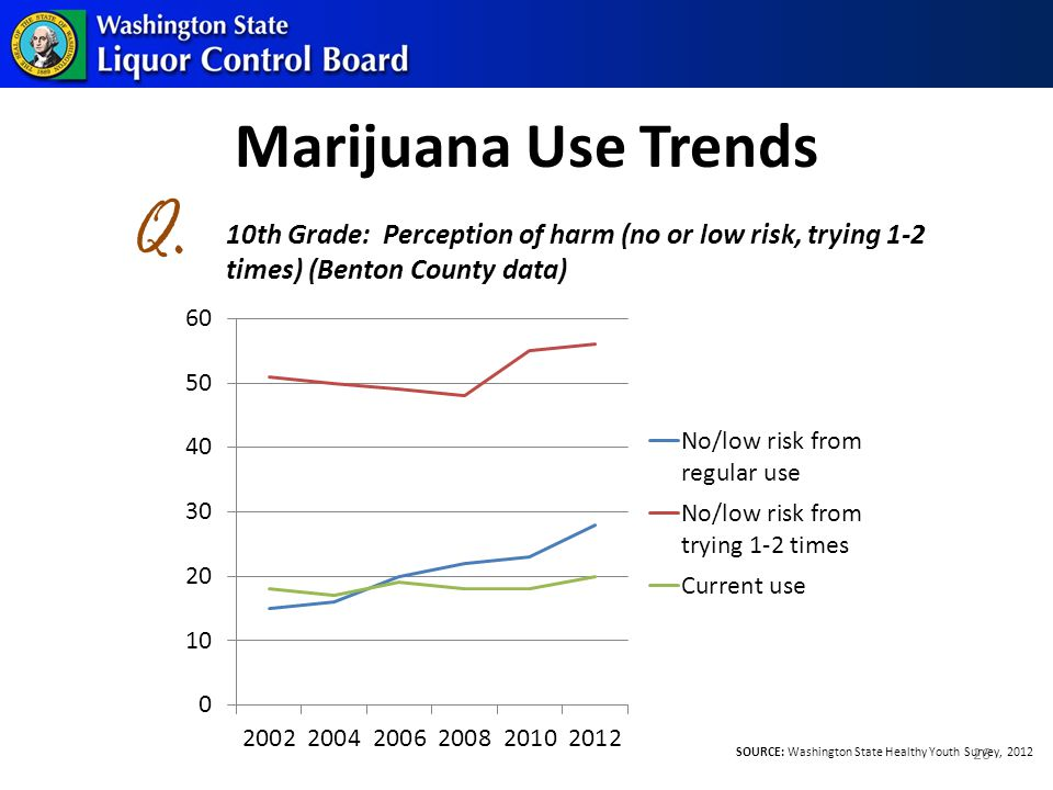 Marijuana Use Trends 26 10th Grade: Perception of harm (no or low risk, trying 1-2 times) (Benton County data) Q.