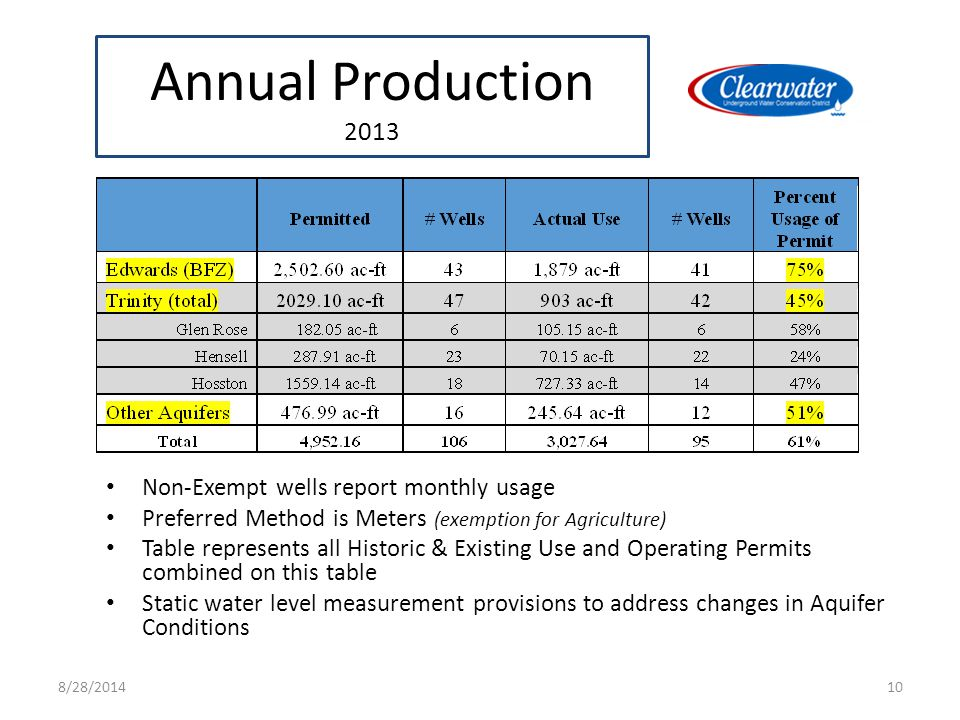 Annual Production 2013 Non-Exempt wells report monthly usage Preferred Method is Meters (exemption for Agriculture) Table represents all Historic & Existing Use and Operating Permits combined on this table Static water level measurement provisions to address changes in Aquifer Conditions 108/28/2014
