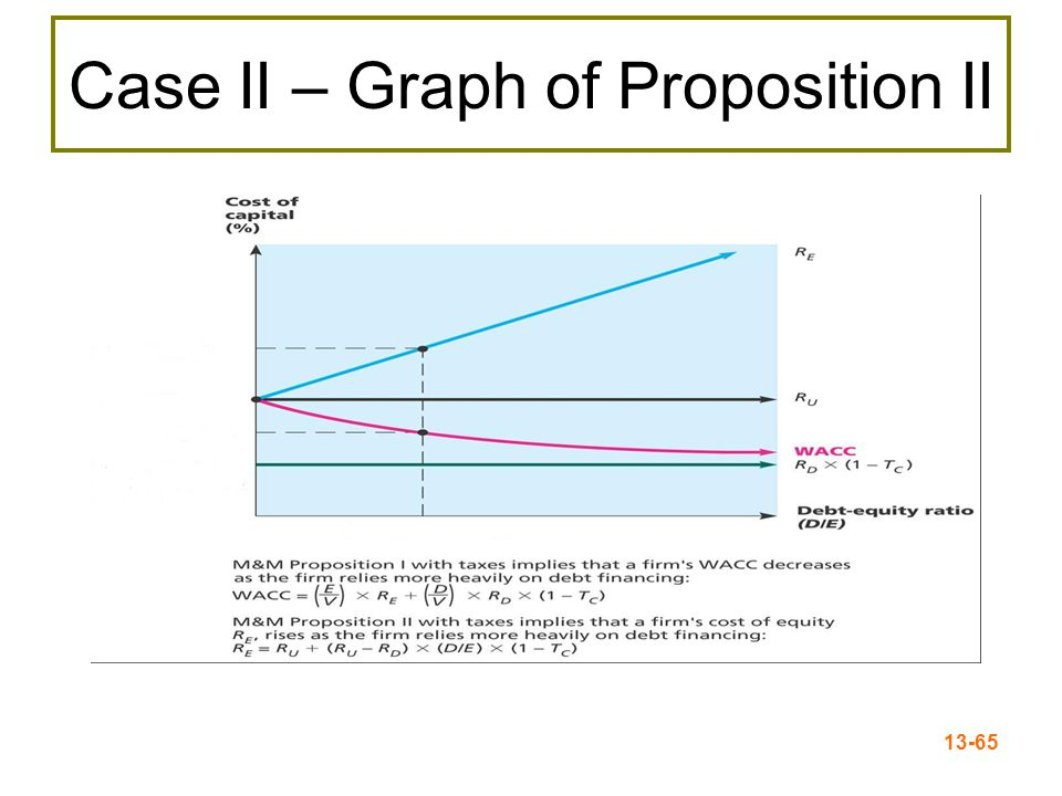 13-65 Case II – Graph of Proposition II