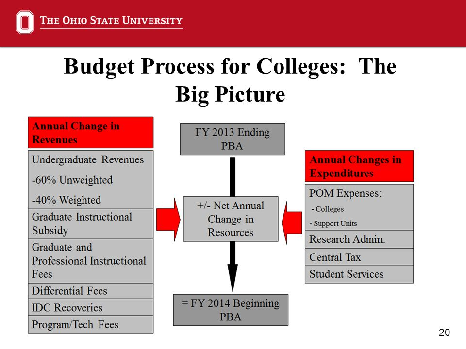 20 Budget Process for Colleges: The Big Picture