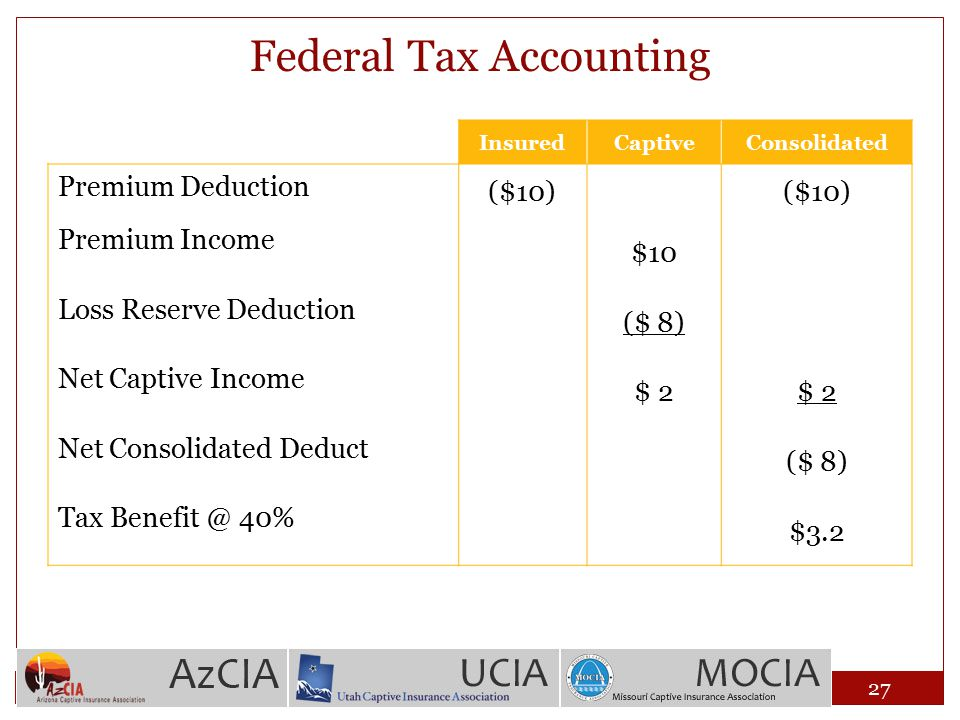 Federal Tax Accounting InsuredCaptiveConsolidated Premium Deduction ($10) Premium Income $10 Loss Reserve Deduction ($ 8) Net Captive Income $ 2 Net C