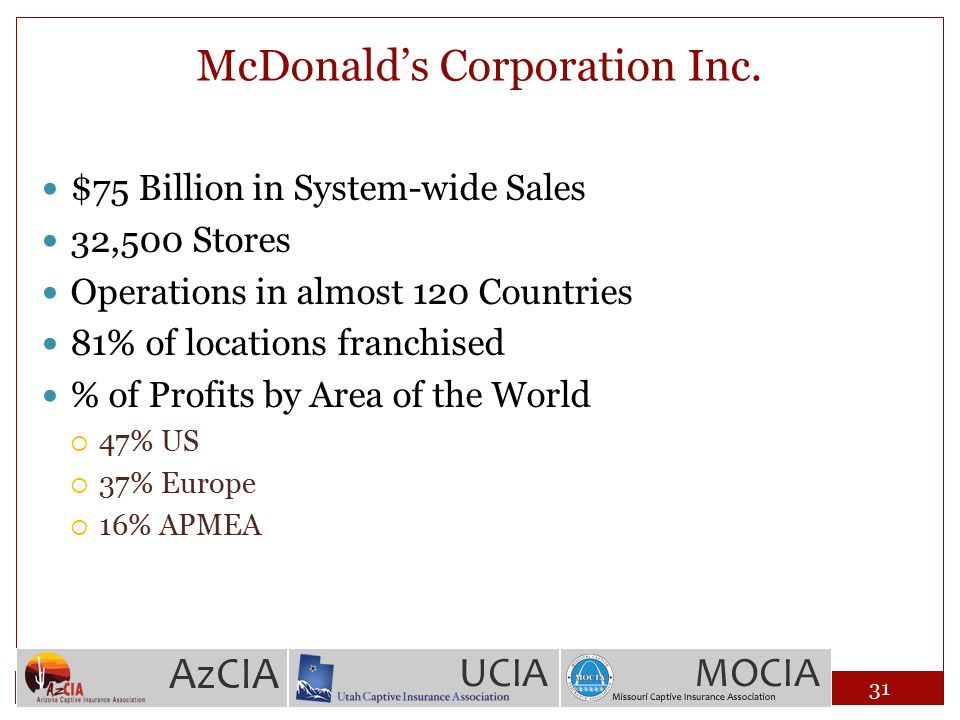 McDonald's Corporation Inc. $75 Billion in System-wide Sales 32,500 Stores Operations in almost 120 Countries 81% of locations franchised % of Profits