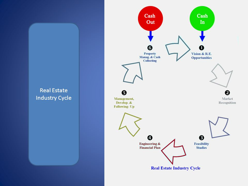 Real Estate Industry Cycle