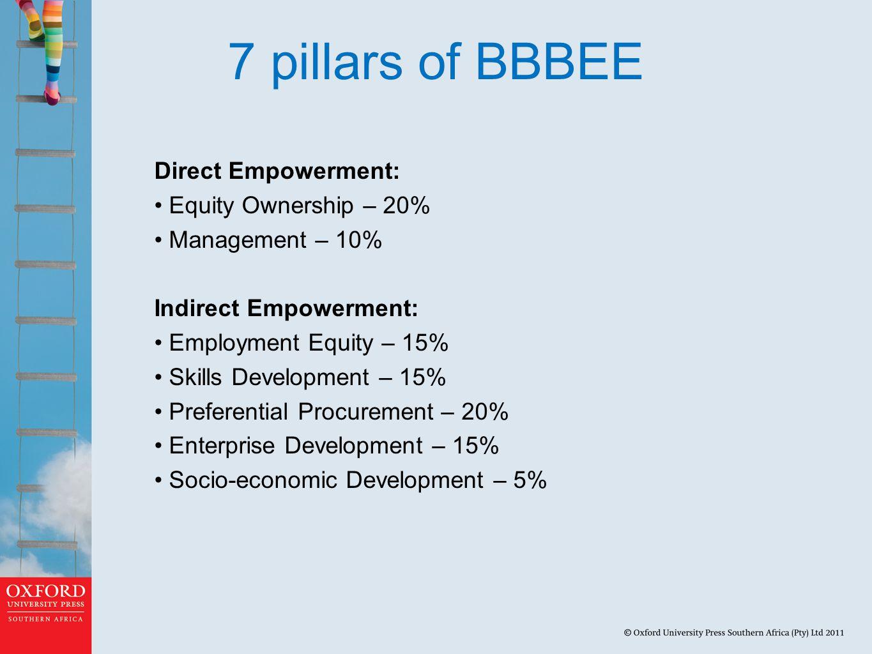 7 pillars of BBBEE Direct Empowerment: Equity Ownership – 20% Management – 10% Indirect Empowerment: Employment Equity – 15% Skills Development – 15%