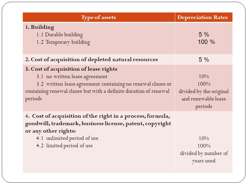 Type of assets Depreciation Rates 1. Building 1.1 Durable building 1.2 Temporary building 5 % 100 % 2. Cost of acquisition of depleted natural resourc