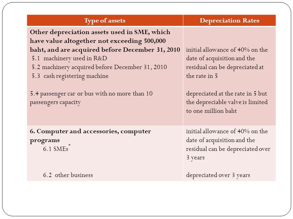 Type of assets Depreciation Rates Other depreciation assets used in SME, which have value altogether not exceeding 500,000 baht, and are acquired befo