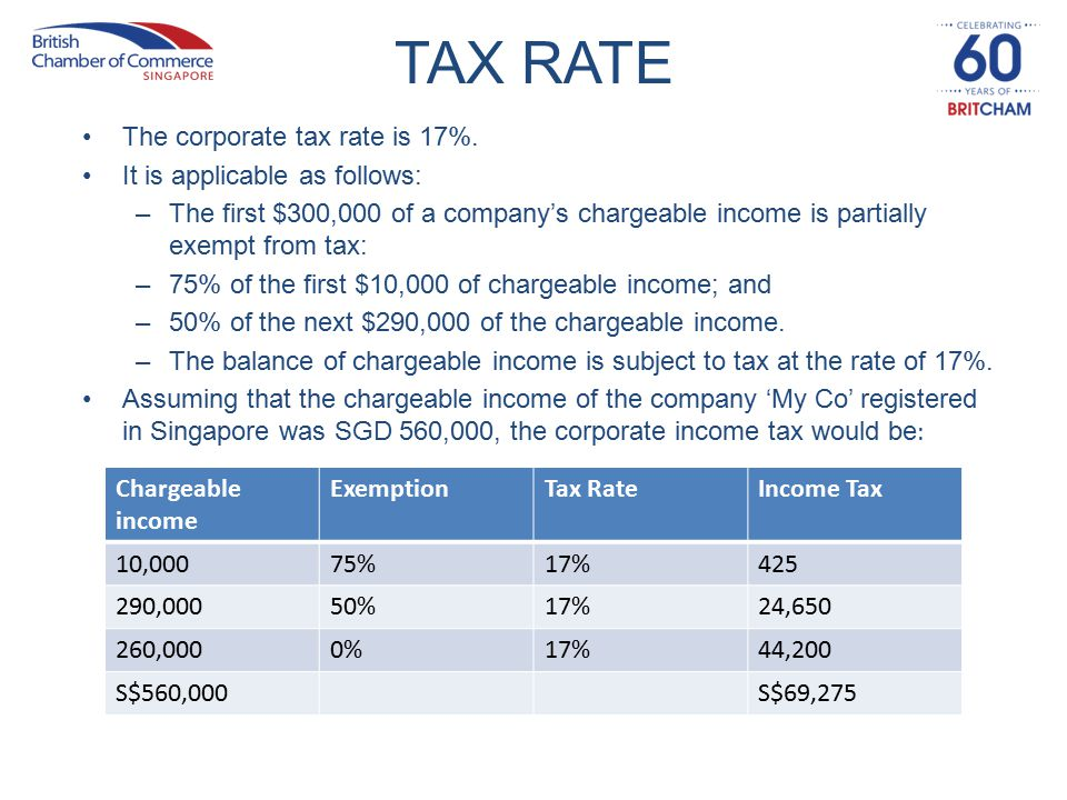 TAX RATE The corporate tax rate is 17%.