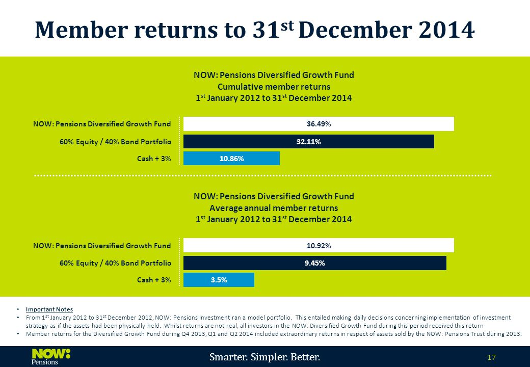 Smarter. Simpler. Better. 17 Important Notes From 1 st January 2012 to 31 st December 2012, NOW: Pensions Investment ran a model portfolio. This entai