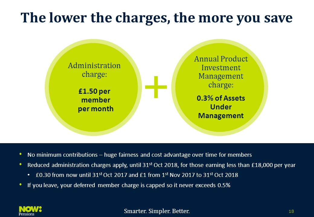 Smarter. Simpler. Better. 18 Administration charge: £1.50 per member per month Annual Product Investment Management charge: 0.3% of Assets Under Manag