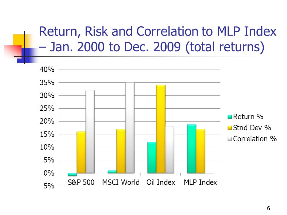 Return, Risk and Correlation to MLP Index – Jan. 2000 to Dec. 2009 (total returns) 6