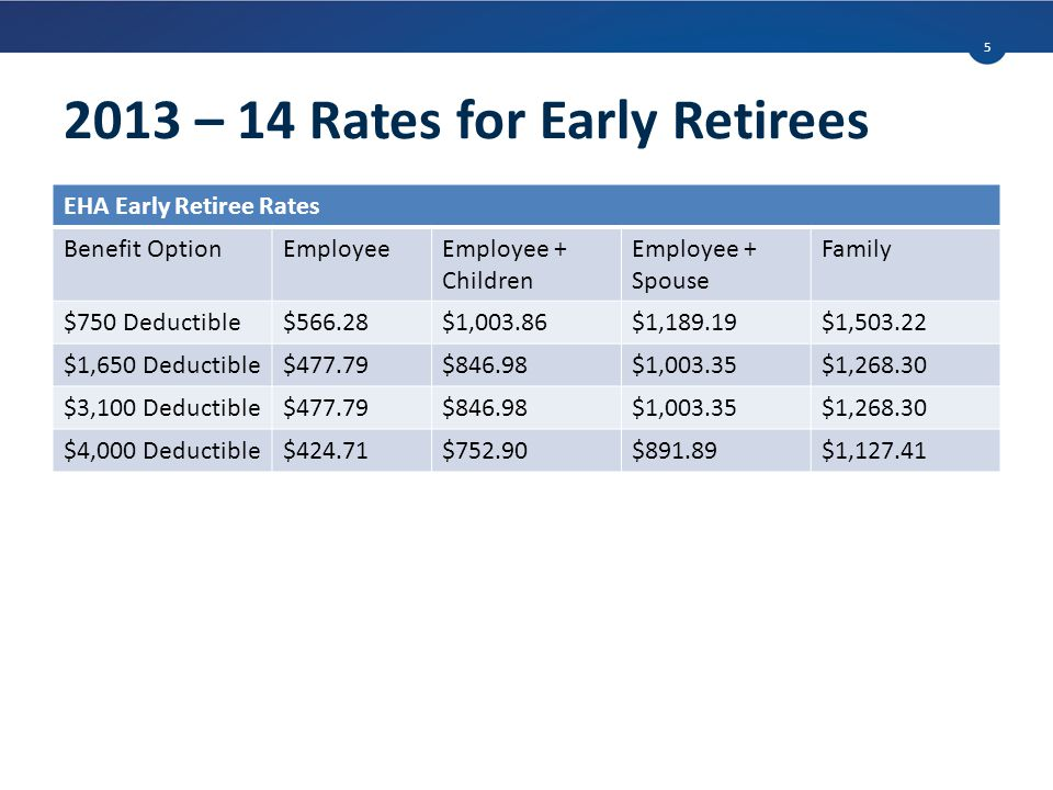 2013 – 14 Rates for Early Retirees EHA Early Retiree Rates Benefit OptionEmployeeEmployee + Children Employee + Spouse Family $750 Deductible$566.28$1,003.86$1,189.19$1,503.22 $1,650 Deductible$477.79$846.98$1,003.35$1,268.30 $3,100 Deductible$477.79$846.98$1,003.35$1,268.30 $4,000 Deductible$424.71$752.90$891.89$1,127.41 5