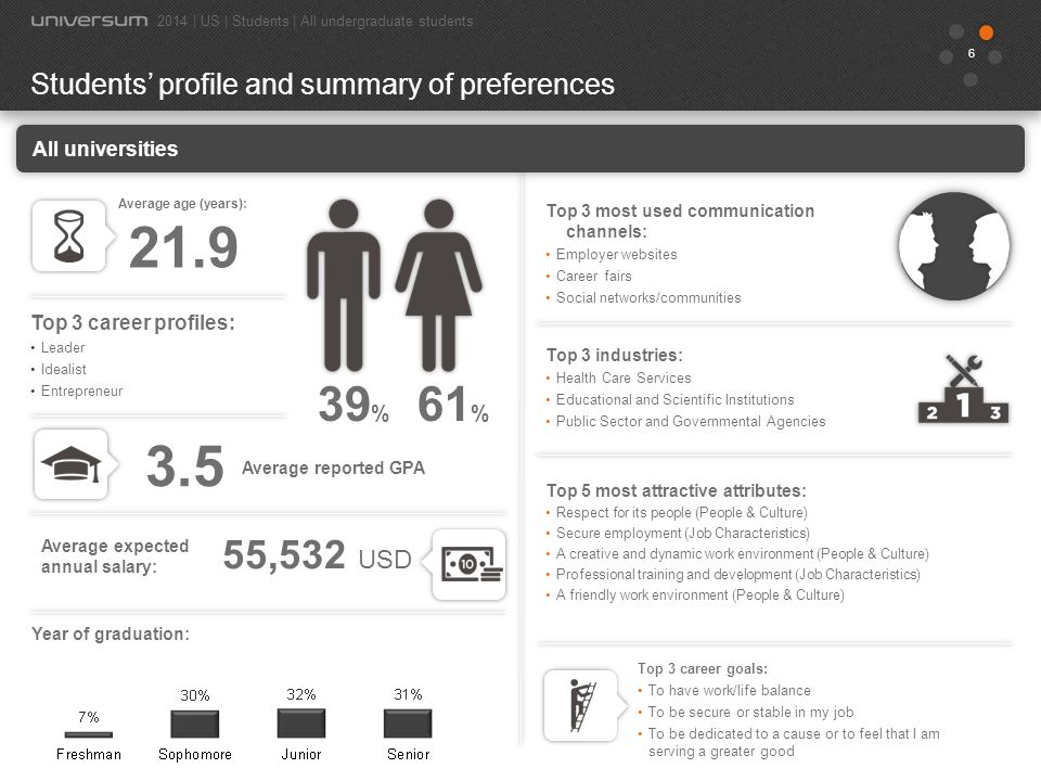 6 39 % Students' profile and summary of preferences 2014 | US | Students | All undergraduate students Average age (years): 21.9 61 % Top 3 most used communication channels: Employer websites Career fairs Social networks/communities Top 3 industries: Health Care Services Educational and Scientific Institutions Public Sector and Governmental Agencies Top 5 most attractive attributes: Respect for its people (People & Culture) Secure employment (Job Characteristics) A creative and dynamic work environment (People & Culture) Professional training and development (Job Characteristics) A friendly work environment (People & Culture) 55,532 USD Top 3 career goals: To have work/life balance To be secure or stable in my job To be dedicated to a cause or to feel that I am serving a greater good Top 3 career profiles: Leader Idealist Entrepreneur Average expected annual salary: 3.5 All universities Year of graduation: Average reported GPA