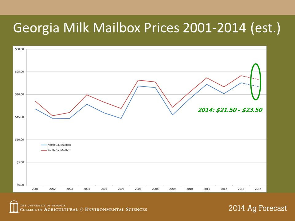 Georgia Milk Mailbox Prices 2001-2014 (est.) 2014: $21.50 - $23.50