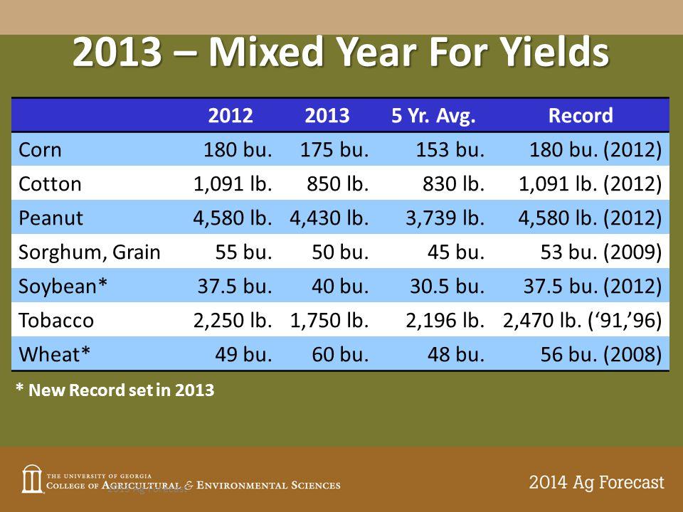 2013 – Mixed Year For Yields 2013 Ag Forecast 201220135 Yr. Avg.Record Corn180 bu.175 bu.153 bu.180 bu. (2012) Cotton1,091 lb.850 lb.830 lb.1,091 lb.