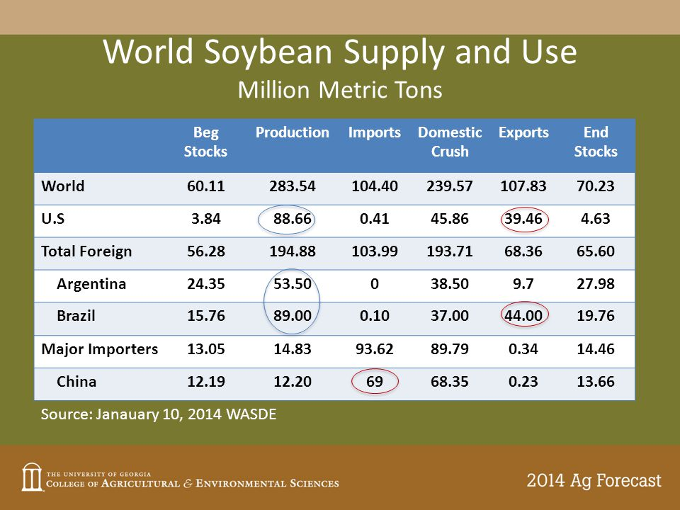 World Soybean Supply and Use Million Metric Tons Beg Stocks ProductionImportsDomestic Crush ExportsEnd Stocks World60.11283.54104.40239.57107.8370.23 U.S3.8488.660.4145.8639.464.63 Total Foreign56.28194.88103.99193.7168.3665.60 Argentina24.3553.50038.509.727.98 Brazil15.7689.000.1037.0044.0019.76 Major Importers13.0514.8393.6289.790.3414.46 China12.1912.206968.350.2313.66 Source: Janauary 10, 2014 WASDE