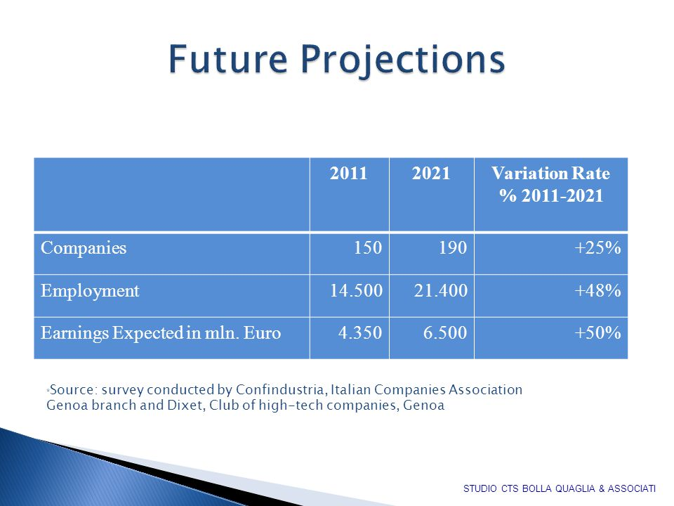 20112021Variation Rate % 2011-2021 Companies150190+25% Employment14.50021.400+48% Earnings Expected in mln.
