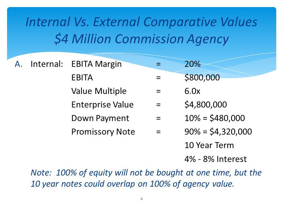 Internal Vs. External Comparative Values $4 Million Commission Agency A.Internal:EBITA Margin=20% EBITA=$800,000 Value Multiple=6.0x Enterprise Value=