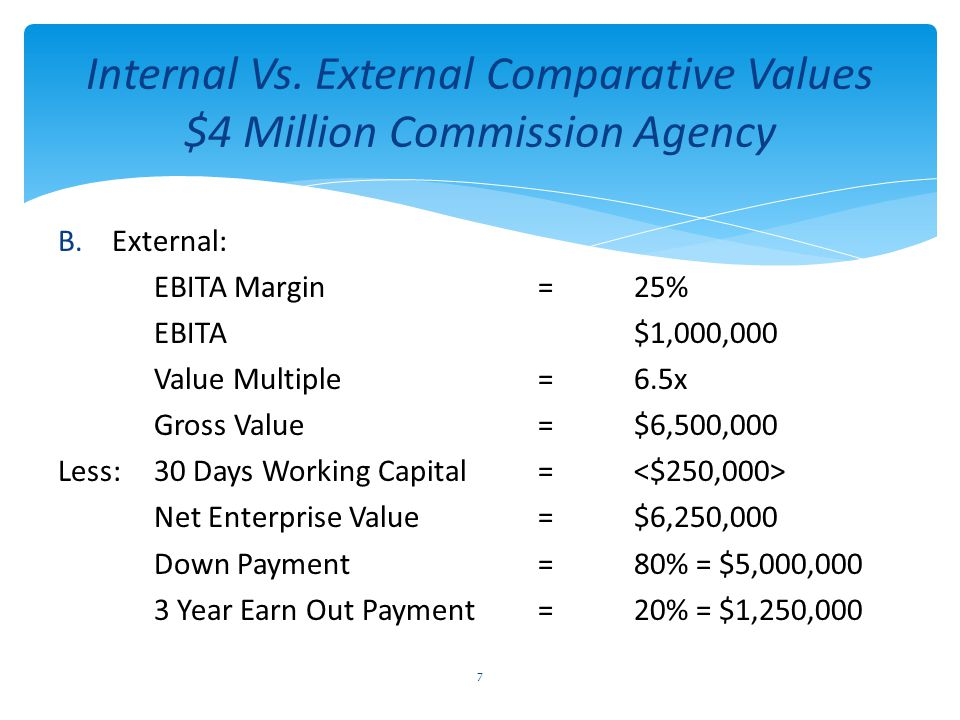 Internal Vs. External Comparative Values $4 Million Commission Agency B.External: EBITA Margin=25% EBITA $1,000,000 Value Multiple=6.5x Gross Value=$6