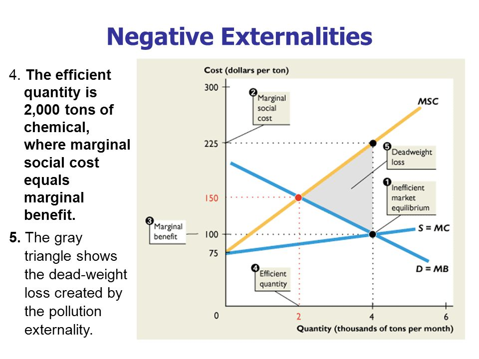 Negative Externalities 5. The gray triangle shows the dead-weight loss created by the pollution externality. 4. The efficient quantity is 2,000 tons o