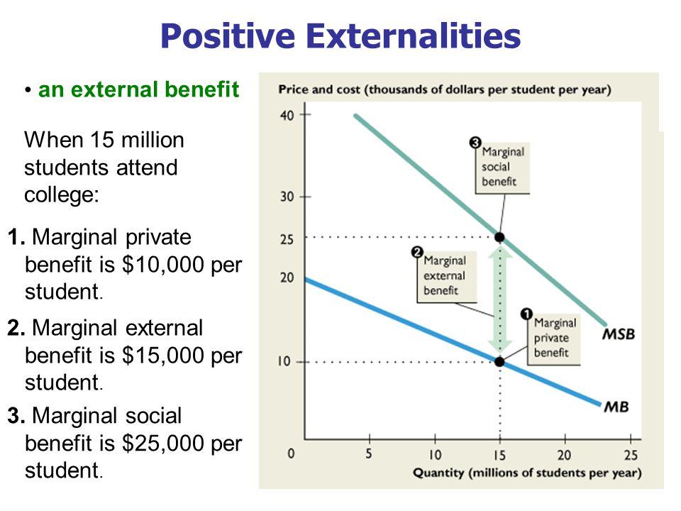 Positive Externalities an external benefit When 15 million students attend college: 2. Marginal external benefit is $15,000 per student. 1. Marginal p