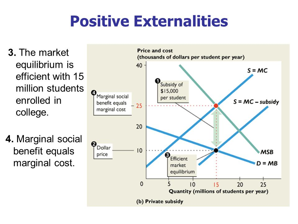 Positive Externalities 3. The market equilibrium is efficient with 15 million students enrolled in college. 4. Marginal social benefit equals marginal
