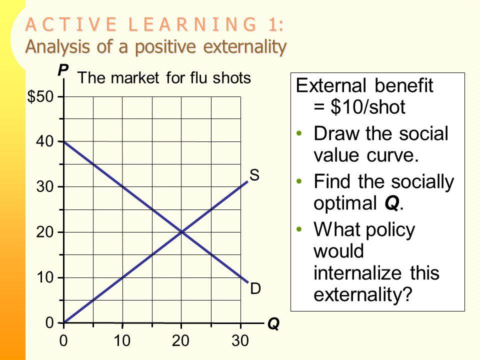 A C T I V E L E A R N I N G 1: Analysis of a positive externality The market for flu shots D S 0 10 20 30 40 50 0102030 P Q $ External benefit = $10/s