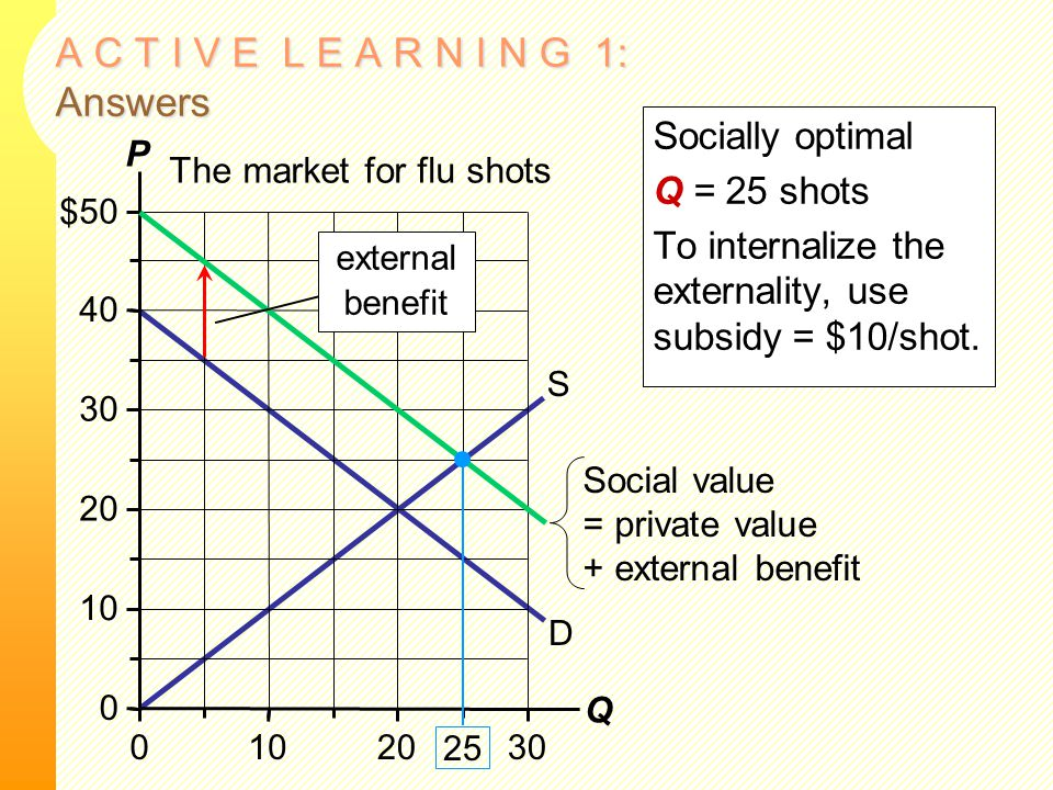 A C T I V E L E A R N I N G 1: Answers Socially optimal Q = 25 shots To internalize the externality, use subsidy = $10/shot. The market for flu shots