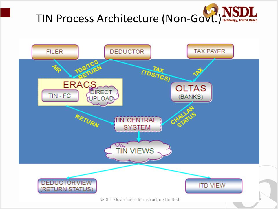 TIN Process Architecture (Non-Govt.) 7 NSDL e-Governance Infrastructure Limited
