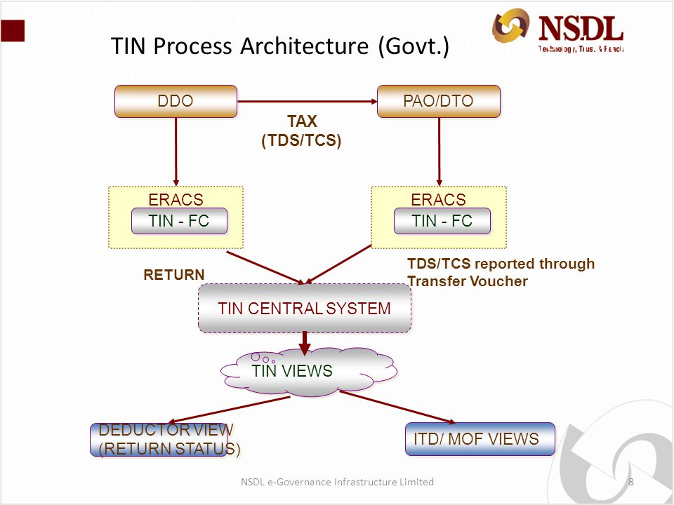 Process Architecture – TIN Process Architecture (Govt.) nt through book entry DDO PAO/DTO ERACS TIN - FC TIN CENTRAL SYSTEM TIN VIEWS DEDUCTOR VIEW (RETURN STATUS) DEDUCTOR VIEW (RETURN STATUS) ITD/ MOF VIEWS TAX (TDS/TCS) RETURN ERACS TIN - FC TDS/TCS reported through Transfer Voucher NSDL e-Governance Infrastructure Limited8