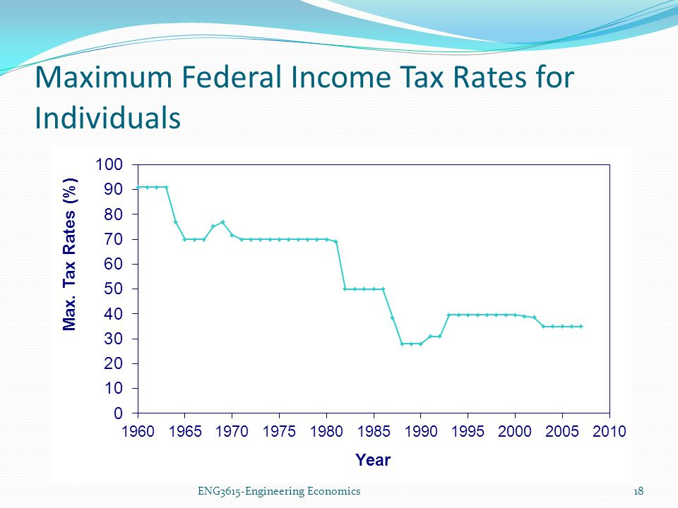 ENG3615-Engineering Economics Maximum Federal Income Tax Rates for Individuals 18