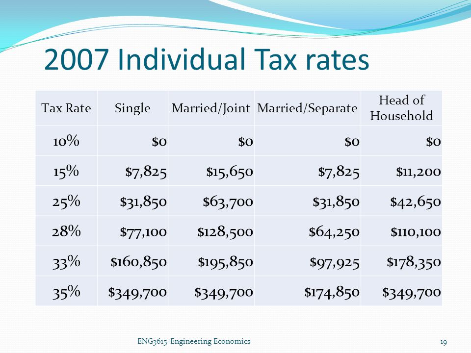 2007 Individual Tax rates ENG3615-Engineering Economics19 Tax RateSingleMarried/JointMarried/Separate Head of Household 10%$0 15%$7,825$15,650$7,825$1