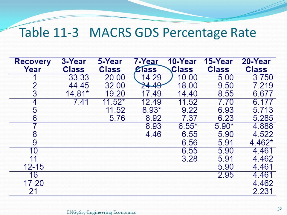 Table 11-3 MACRS GDS Percentage Rate Recovery Year 3-Year Class 5-Year Class 7-Year Class 10-Year Class 15-Year Class 20-Year Class 133.3320.0014.2910