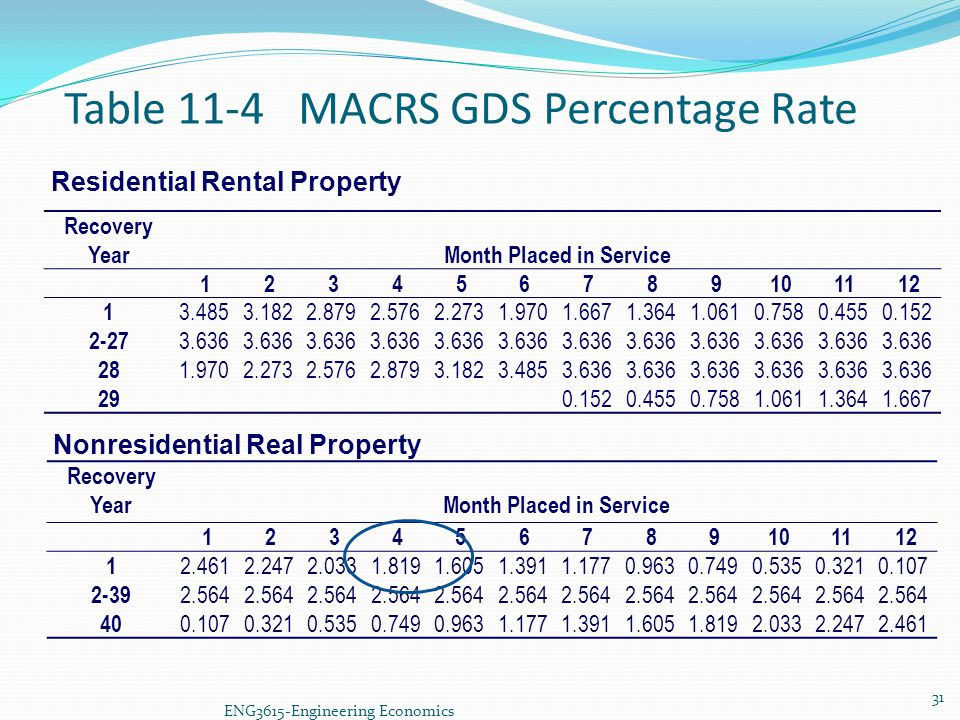 Table 11-4 MACRS GDS Percentage Rate Residential Rental Property Recovery YearMonth Placed in Service 123456789101112 1 3.4853.1822.8792.5762.2731.970