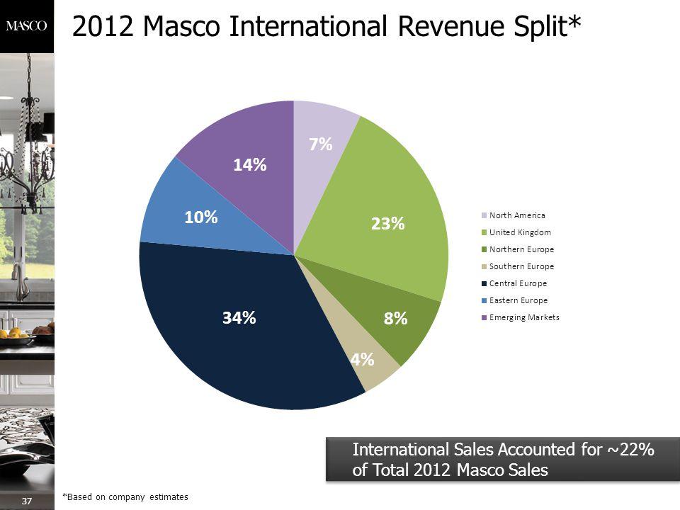 2012 Masco International Revenue Split* 37 *Based on company estimates International Sales Accounted for ~22% of Total 2012 Masco Sales International Sales Accounted for ~22% of Total 2012 Masco Sales