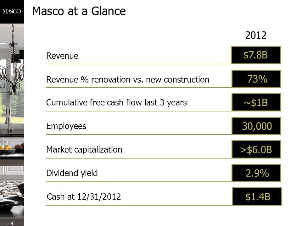 Masco at a Glance Revenue % renovation vs.