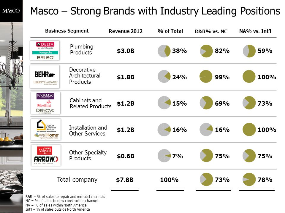 Masco – Strong Brands with Industry Leading Positions Business Segment Cabinets and Related Products Plumbing Products Installation and Other Services Decorative Architectural Products $1.2B $3.0B $1.2B $1.8B Revenue 2012% of Total 38% 24% 15% 16% $7.8B100% Total company 5 Other Specialty Products $0.6B7% R&R% vs.