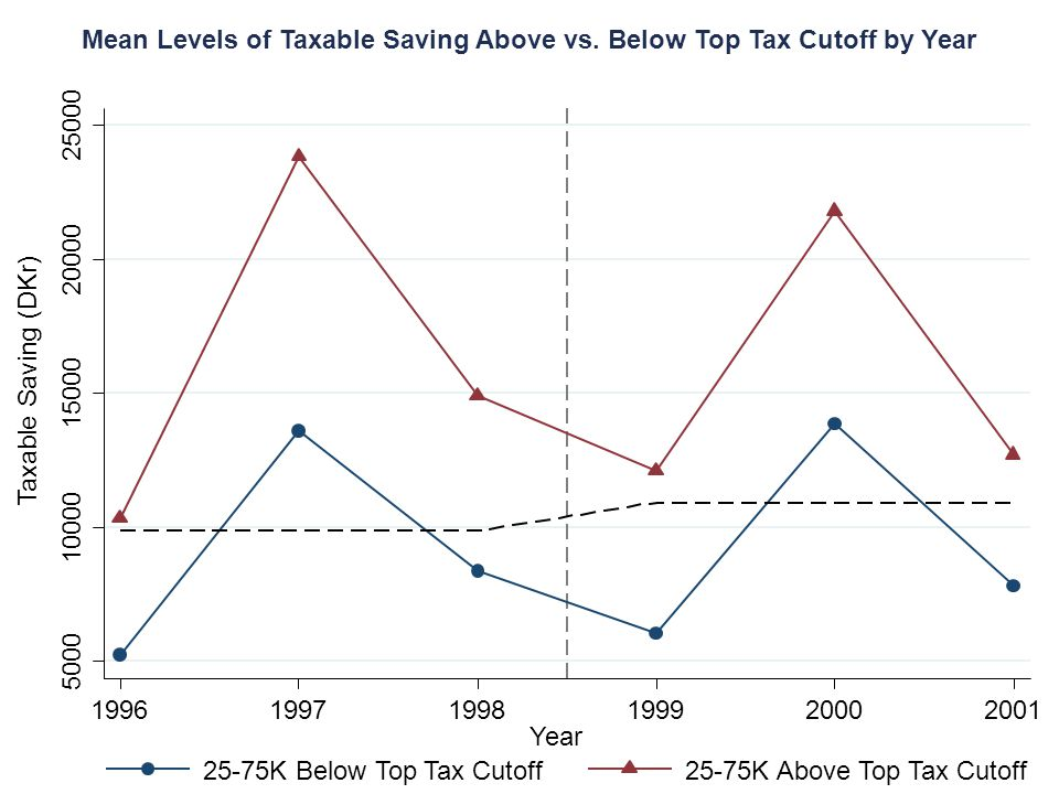25-75K Below Top Tax Cutoff25-75K Above Top Tax Cutoff Mean Levels of Taxable Saving Above vs. Below Top Tax Cutoff by Year Year Taxable Saving (DKr)