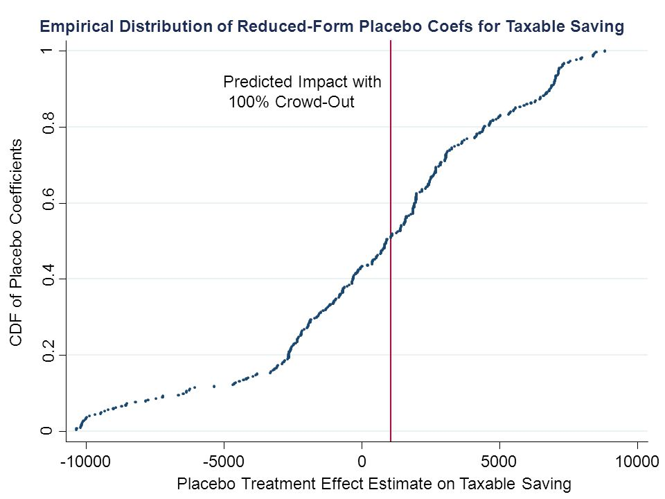 Empirical Distribution of Reduced-Form Placebo Coefs for Taxable Saving