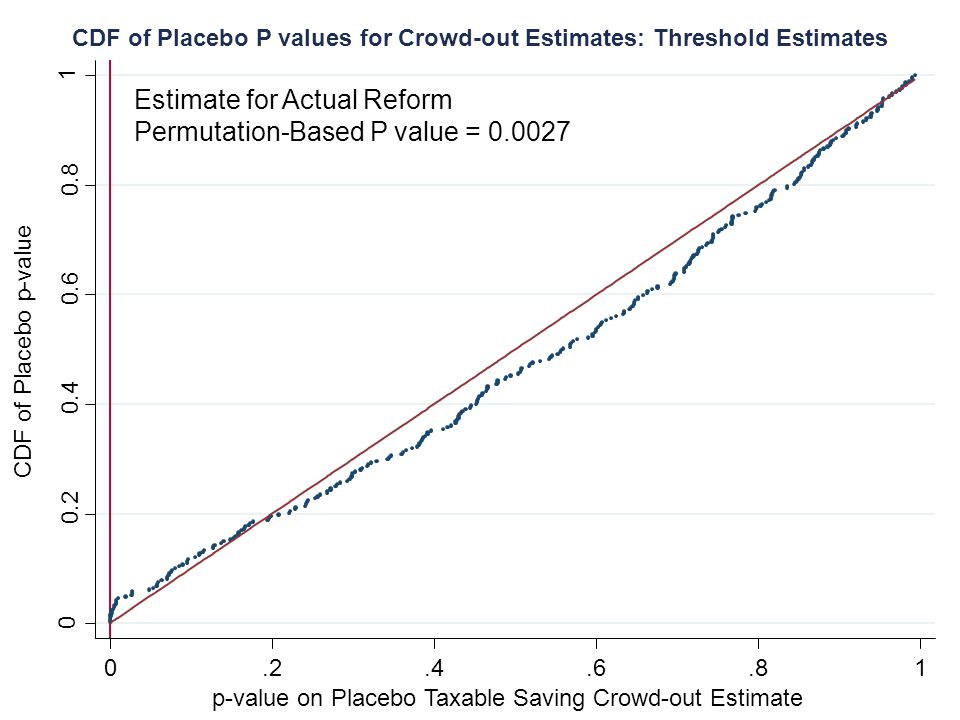 CDF of Placebo p-value 0.2.4.6.81 0 0.2 0.4 0.6 0.8 1 p-value on Placebo Taxable Saving Crowd-out Estimate Estimate for Actual Reform Permutation-Base