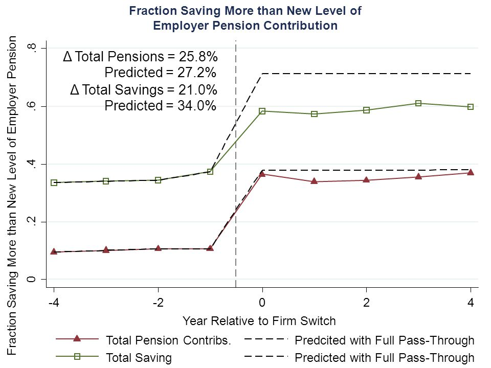 Fraction Saving More than New Level of Employer Pension Δ Total Savings = 21.0% Δ Total Pensions = 25.8% Predicted = 27.2% Predicted = 34.0% Fraction