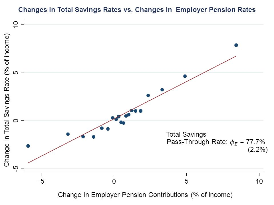 Change in Total Savings Rate (% of income) Change in Employer Pension Contributions (% of income) Total Savings Changes in Total Savings Rates vs. Cha