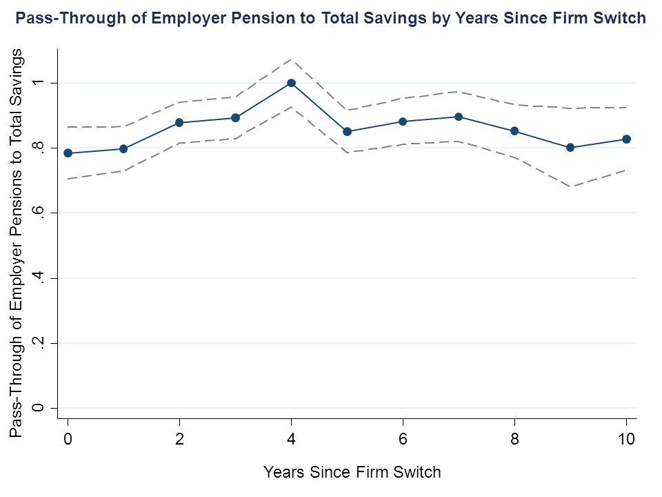 Pass-Through of Employer Pensions to Total Savings Years Since Firm Switch Pass-Through of Employer Pension to Total Savings by Years Since Firm Switc