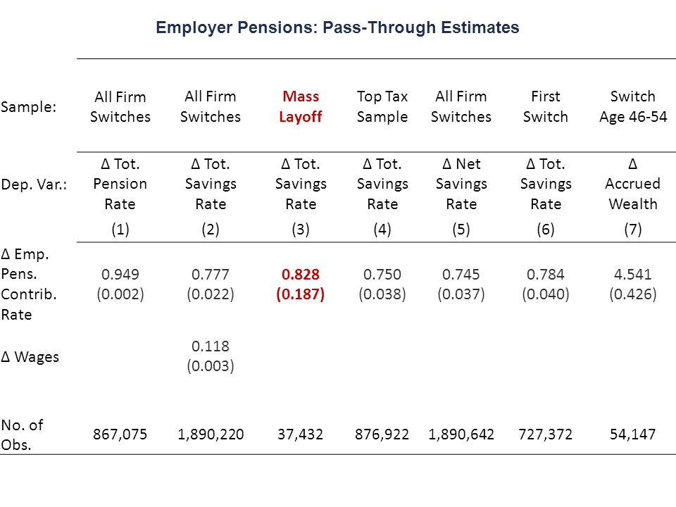 Sample: All Firm Switches All Firm Switches Mass Layoff Top Tax Sample All Firm Switches First Switch Age 46-54 Dep. Var.: Δ Tot. Pension Rate Δ Tot.