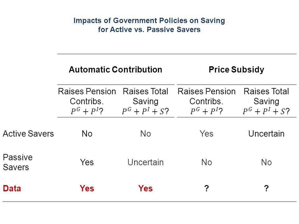 Impacts of Government Policies on Saving for Active vs. Passive Savers Automatic ContributionPrice Subsidy Active SaversNo YesUncertain Passive Savers