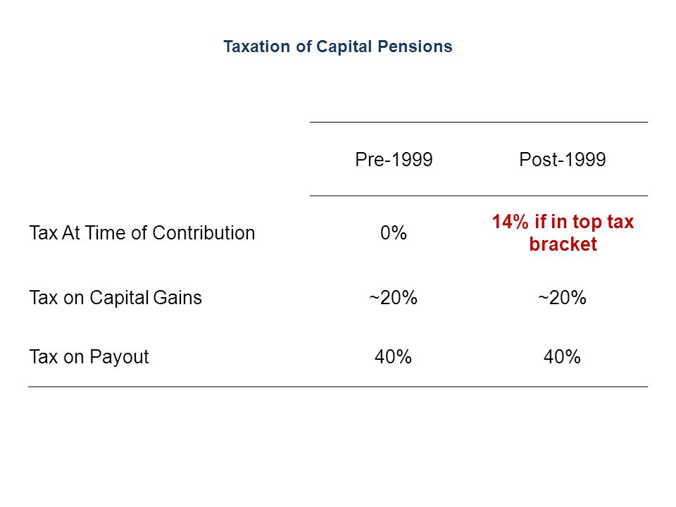 Taxation of Capital Pensions Pre-1999Post-1999 Tax At Time of Contribution0% 14% if in top tax bracket Tax on Capital Gains~20% Tax on Payout40%