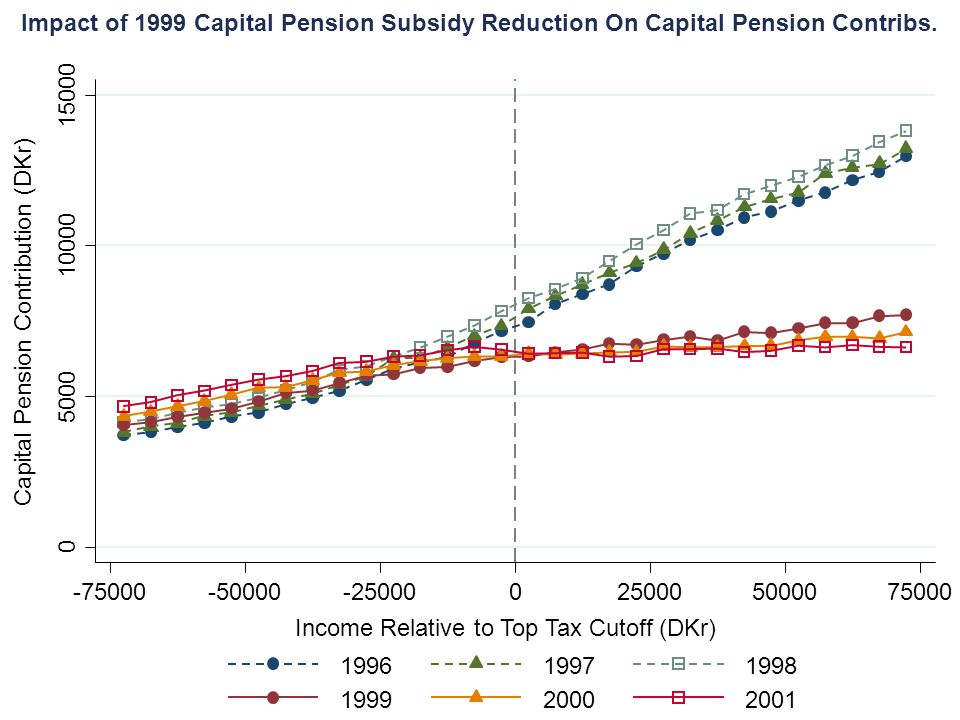 Impact of 1999 Capital Pension Subsidy Reduction On Capital Pension Contribs. 0 5000 10000 15000 -75000-50000-250000250005000075000 Income Relative to