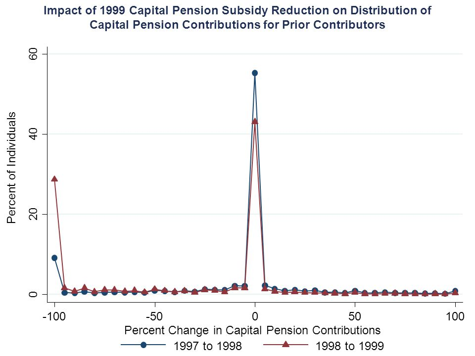 0 20 40 60 -100-50050100 Percent Change in Capital Pension Contributions 1997 to 19981998 to 1999 Percent of Individuals Impact of 1999 Capital Pensio