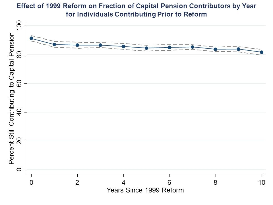 Effect of 1999 Reform on Fraction of Capital Pension Contributors by Year for Individuals Contributing Prior to Reform Years Since 1999 Reform