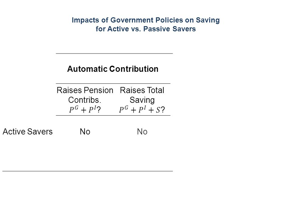 Impacts of Government Policies on Saving for Active vs. Passive Savers Automatic Contribution Active SaversNo Passive Savers YesUncertain